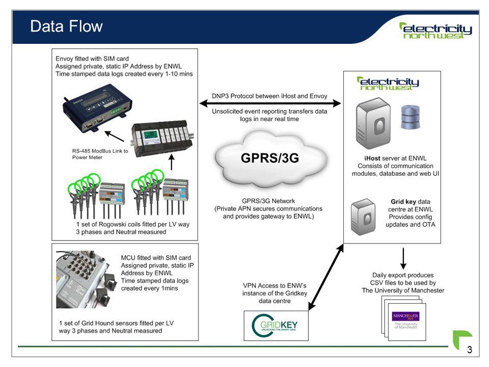 Data Flow 3