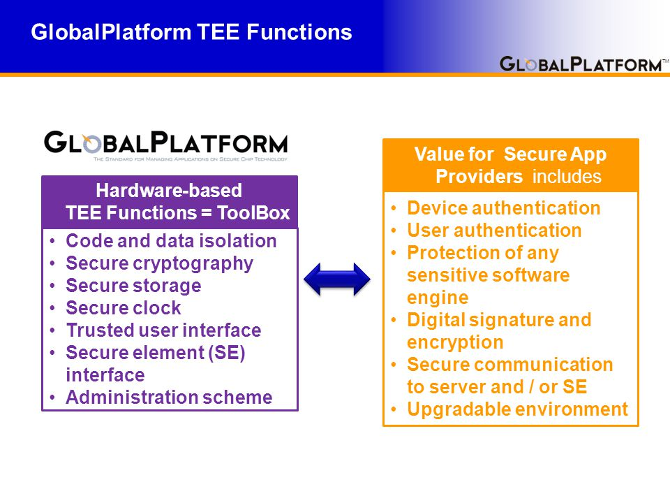 TM GlobalPlatform TEE Functions Code and data isolation Secure cryptography Secure storage Secure clock Trusted user interface Secure element (SE) interface Administration scheme Hardware-based TEE Functions = ToolBox Device authentication User authentication Protection of any sensitive software engine Digital signature and encryption Secure communication to server and / or SE Upgradable environment Value for Secure App Providers includes