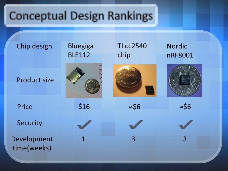 Chip design Bluegiga BLE112 TI cc2540 chip Nordic nRF8001 Product size Price $16 ≈$6 ≈$6 Security Development 1 3 3 time(weeks)