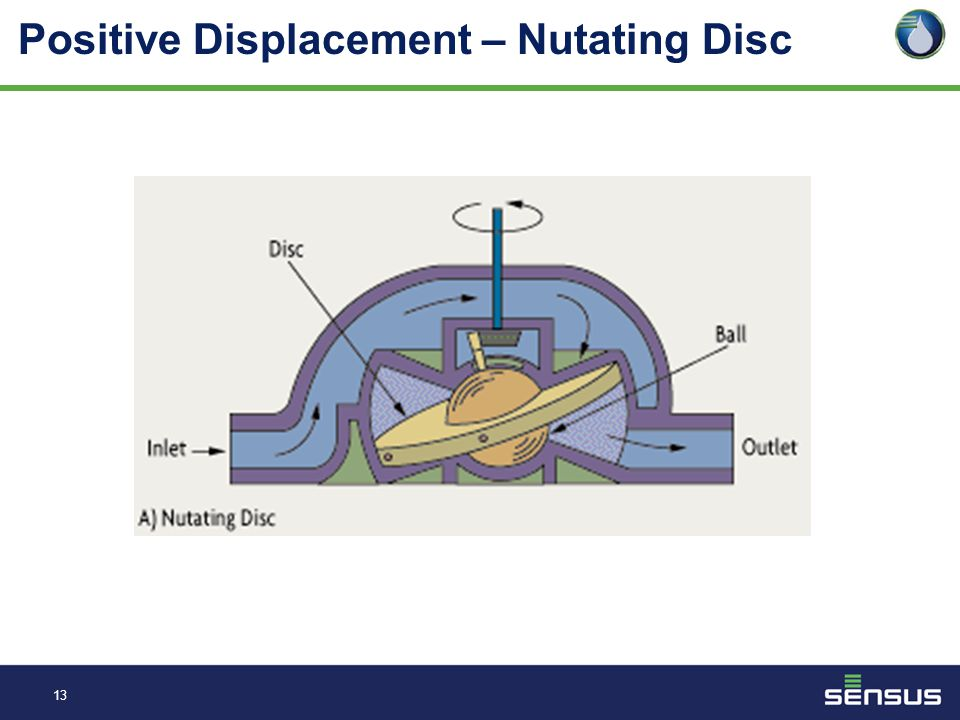12 Positive Displacement / Nutating Disc What is it? Nutating disc meters have a round disc that is located inside a cylindrical chamber. The disc is