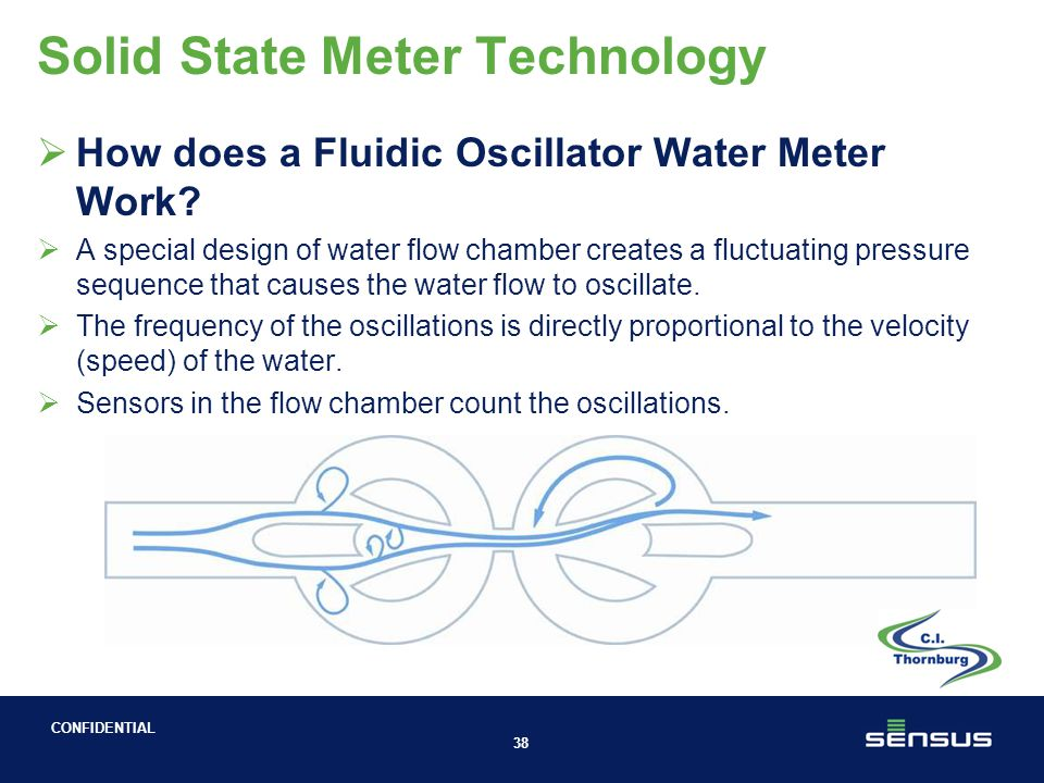 CONFIDENTIAL Solid State Meter Technology  Fluidic Oscillator – Elster SM700
