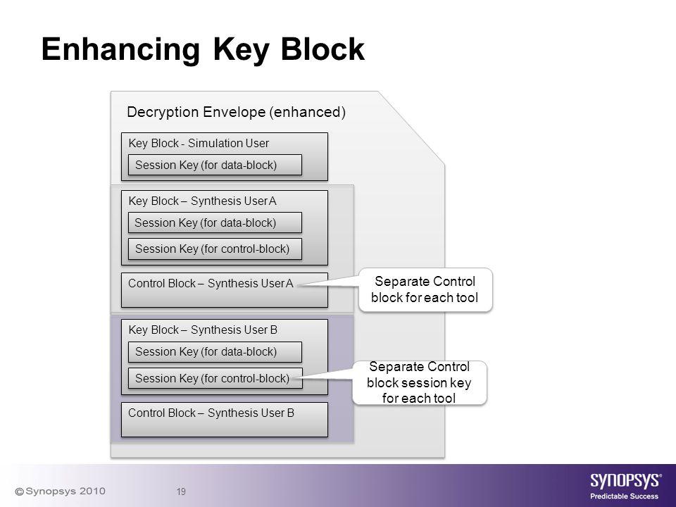 19 Enhancing Key Block Key Block - Simulation User Decryption Envelope (enhanced) Session Key (for data-block) Key Block – Synthesis User B Session Ke