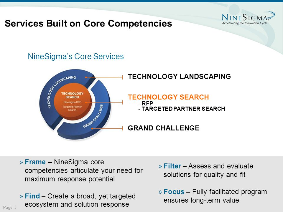 Page 3 Services Built on Core Competencies TECHNOLOGY LANDSCAPING TECHNOLOGY SEARCH -RFP -TARGETED PARTNER SEARCH GRAND CHALLENGE NineSigma's Core Services »Frame – NineSigma core competencies articulate your need for maximum response potential »Find – Create a broad, yet targeted ecosystem and solution response »Filter – Assess and evaluate solutions for quality and fit »Focus – Fully facilitated program ensures long-term value