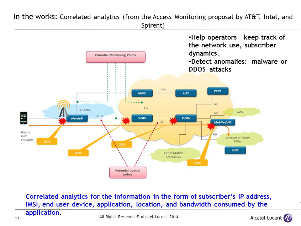 All Rights Reserved © Alcatel-Lucent 2014 11 In the works: Correlated analytics (from the Access Monitoring proposal by AT&T, Intel, and Spirent) Corr