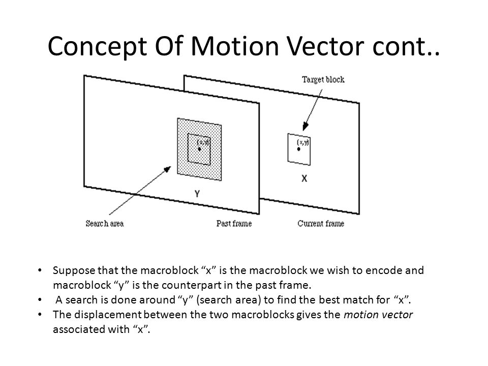 """Concept Of Motion Vector cont.. Suppose that the macroblock """"x"""" is the macroblock we wish to encode and macroblock """"y"""" is the counterpart in the past"""