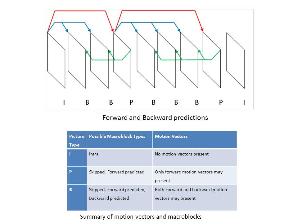 Picture Type Possible Macroblock TypesMotion Vectors IIntraNo motion vectors present PSkipped, Forward predicted Only forward motion vectors may prese