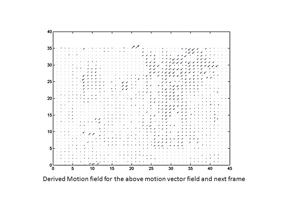 Derived Motion field for the above motion vector field and next frame
