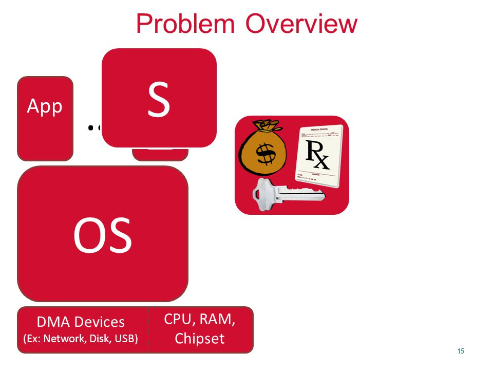 15 Problem Overview OS App … S S DMA Devices (Ex: Network, Disk, USB) CPU, RAM, Chipset