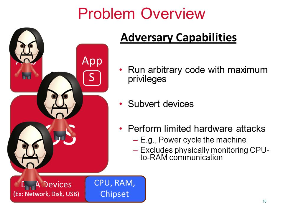 16 OS App … DMA Devices (Ex: Network, Disk, USB) CPU, RAM, Chipset Run arbitrary code with maximum privileges Subvert devices Perform limited hardware