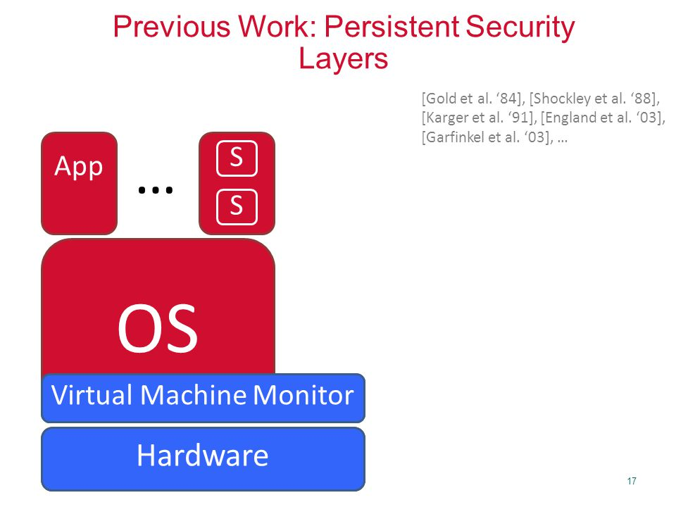 17 Previous Work: Persistent Security Layers OS App … S Security KernelVirtual Machine Monitor Hardware S [Gold et al. '84], [Shockley et al. '88], [K