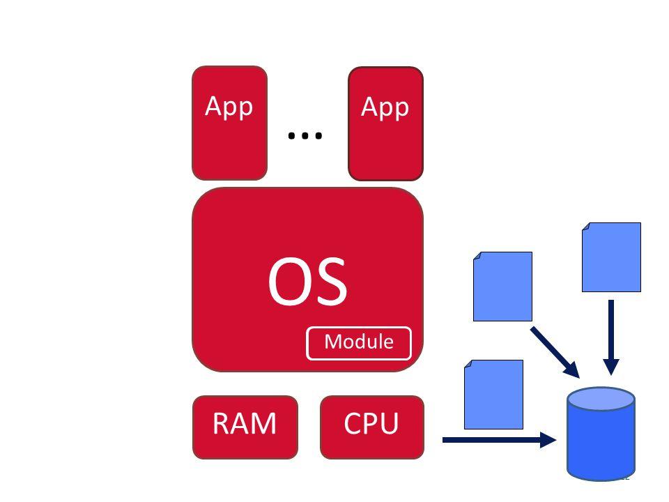 22 OS App … Module App CPU RAM Module
