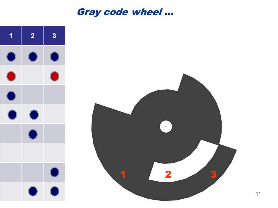 123 1 2 3 Gray code wheel … 11