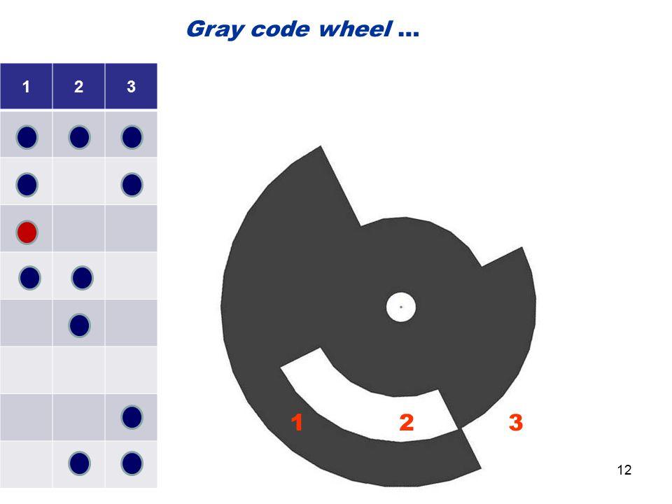 123 1 2 3 Gray code wheel … 12