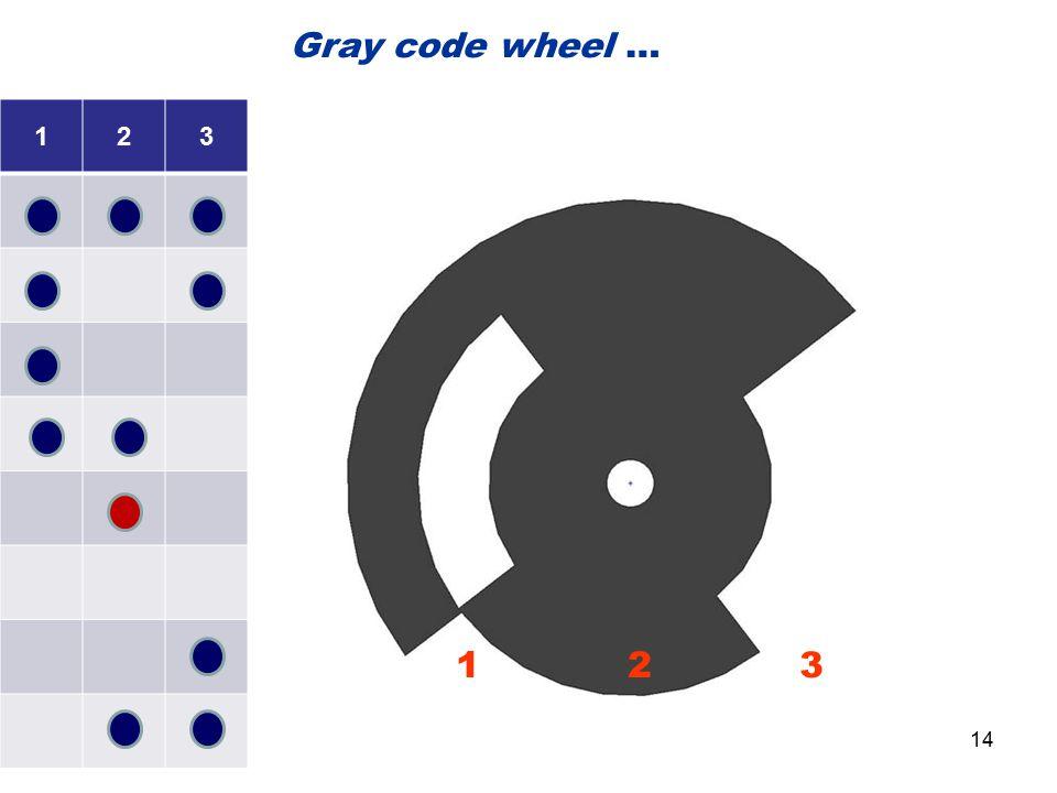 123 1 2 3 Gray code wheel … 14