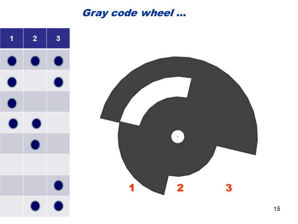 123 1 2 3 Gray code wheel … 15