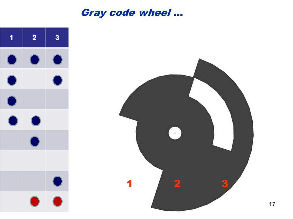 123 1 2 3 Gray code wheel … 17