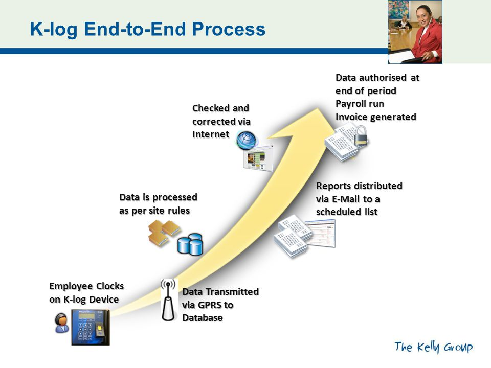 K-log End-to-End Process Employee Clocks on K-log Device Reports distributed via E-Mail to a scheduled list Data is processed as per site rules Data Transmitted via GPRS to Database Checked and corrected via Internet Data authorised at end of period Payroll run Invoice generated