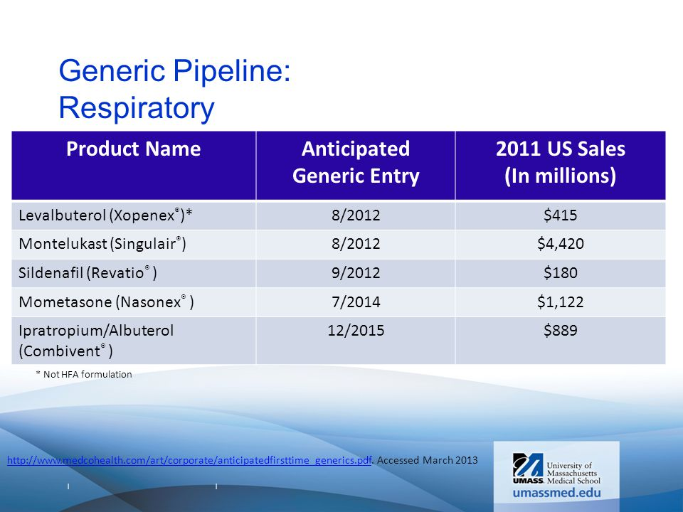 | | Generic Pipeline: Respiratory Product NameAnticipated Generic Entry 2011 US Sales (In millions) Levalbuterol (Xopenex ® )*8/2012$415 Montelukast (