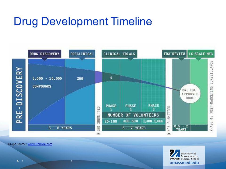 Drugs vs. Biologic Product FDA Perspective