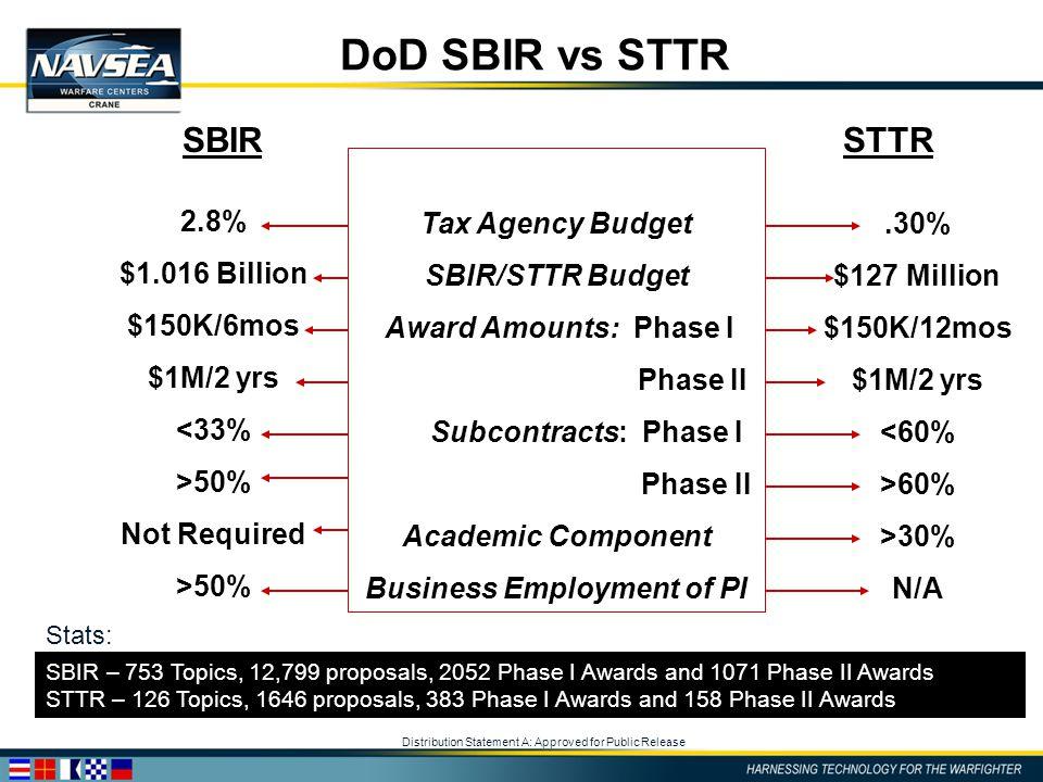 Distribution Statement A: Approved for Public Release DoD SBIR vs STTR SBIRSTTR Tax Agency Budget SBIR/STTR Budget Award Amounts: Phase I Phase II Sub