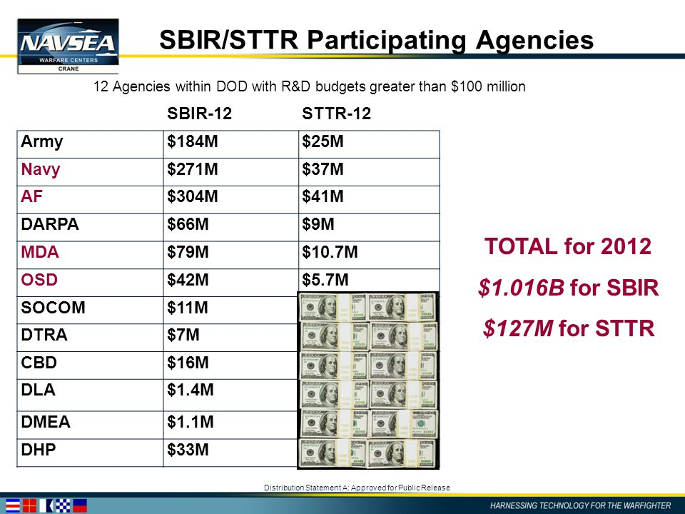 Distribution Statement A: Approved for Public Release SBIR/STTR Participating Agencies 12 Agencies within DOD with R&D budgets greater than $100 milli