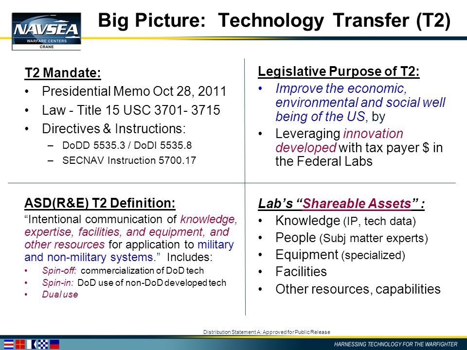 Distribution Statement A: Approved for Public Release Big Picture: Technology Transfer (T2) Legislative Purpose of T2: Improve the economic, environme