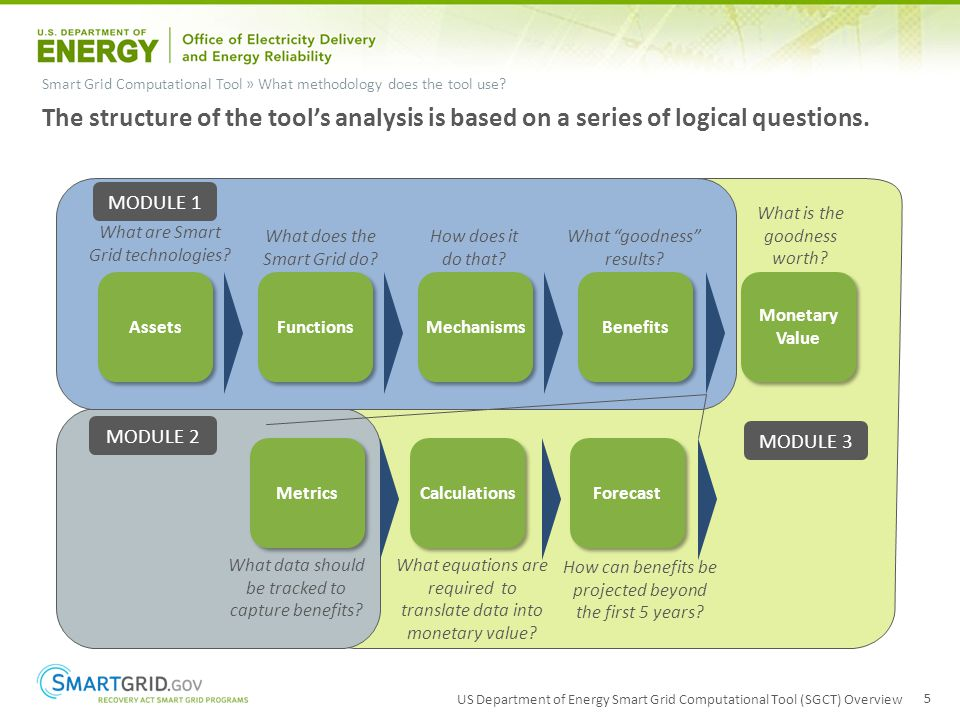 US Department of Energy Smart Grid Computational Tool (SGCT) Overview 5 Smart Grid Computational Tool » What methodology does the tool use? The struct