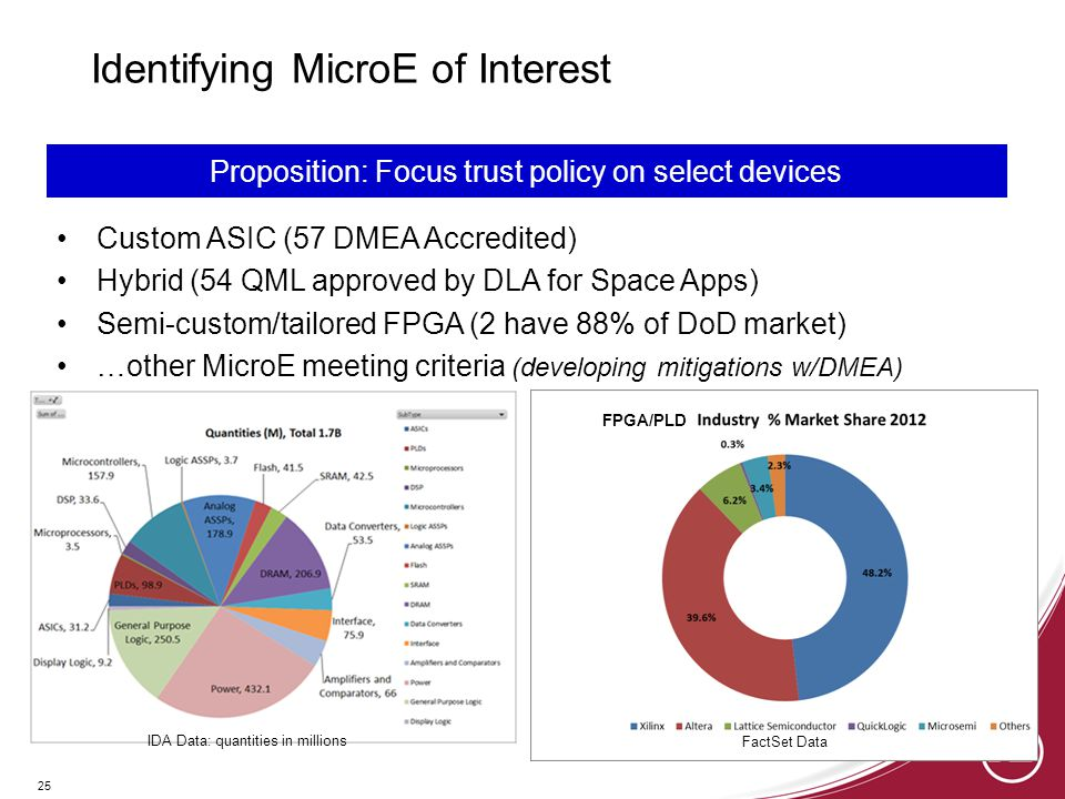 25 Custom ASIC (57 DMEA Accredited) Hybrid (54 QML approved by DLA for Space Apps) Semi-custom/tailored FPGA (2 have 88% of DoD market) …other MicroE meeting criteria (developing mitigations w/DMEA) Proposition: Focus trust policy on select devices FPGA/PLD FactSet Data IDA Data: quantities in millions Identifying MicroE of Interest