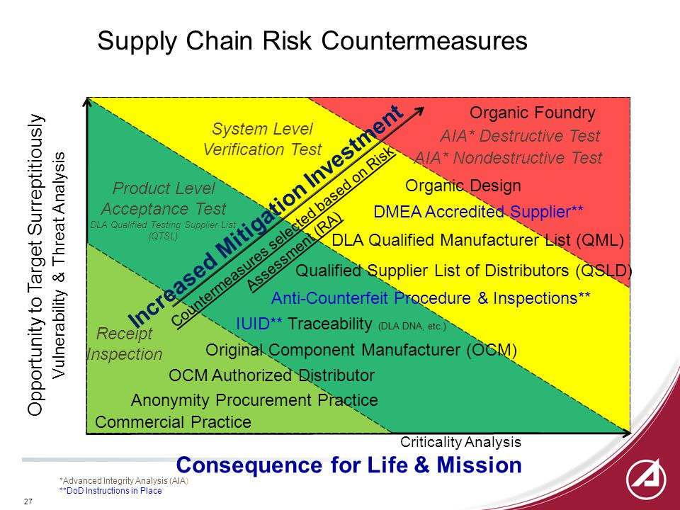 27 Supply Chain Risk Countermeasures Opportunity to Target Surreptitiously Vulnerability & Threat Analysis Criticality Analysis Consequence for Life & Mission *Advanced Integrity Analysis (AIA) **DoD Instructions in Place Anonymity Procurement Practice DMEA Accredited Supplier** Organic Design Original Component Manufacturer (OCM) DLA Qualified Manufacturer List (QML) Anti-Counterfeit Procedure & Inspections** IUID** Traceability (DLA DNA, etc.) OCM Authorized Distributor Qualified Supplier List of Distributors (QSLD) System Level Verification Test Increased Mitigation Investment Countermeasures selected based on Risk Assessment (RA) Organic Foundry Product Level Acceptance Test DLA Qualified Testing Supplier List (QTSL) Commercial Practice AIA* Destructive Test AIA* Nondestructive Test Receipt Inspection