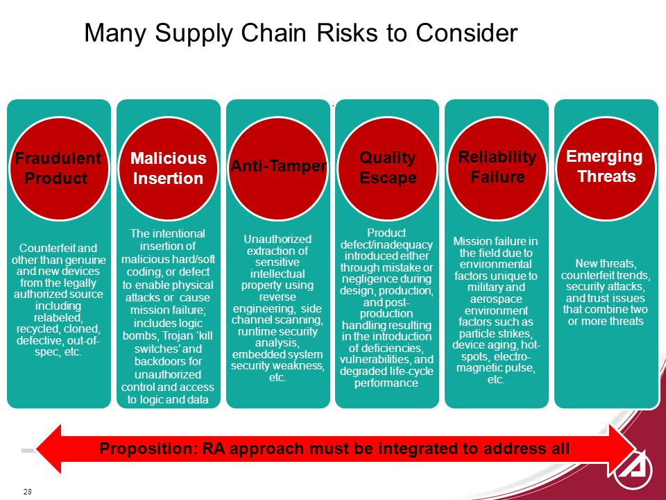 28 Many Supply Chain Risks to Consider Counterfeit and other than genuine and new devices from the legally authorized source including relabeled, recycled, cloned, defective, out-of- spec, etc.