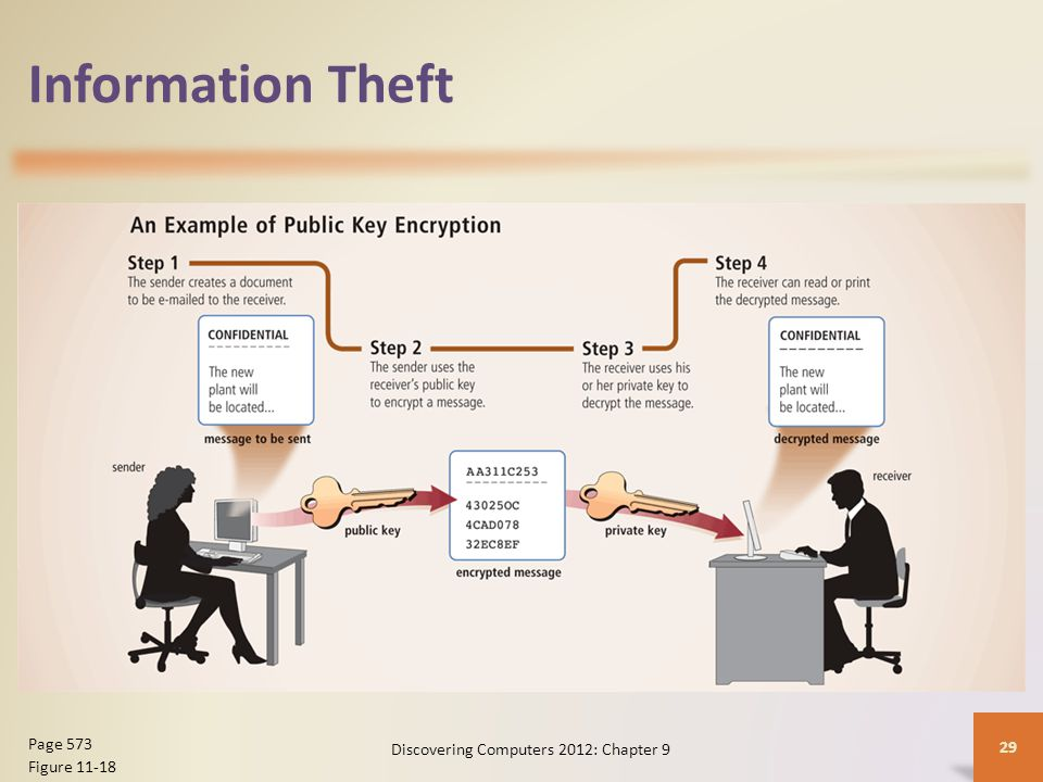 Information Theft Discovering Computers 2012: Chapter 9 29 Page 573 Figure 11-18