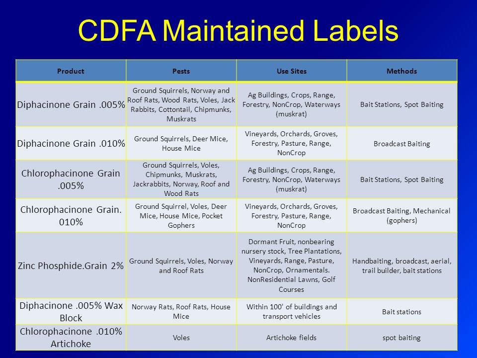 CDFA Maintained Labels ProductPestsUse SitesMethods Diphacinone Grain.005% Ground Squirrels, Norway and Roof Rats, Wood Rats, Voles, Jack Rabbits, Cot