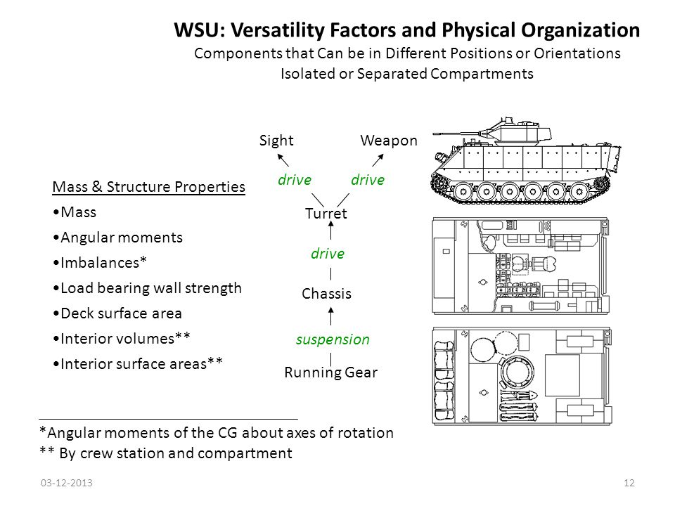 WSU: Versatility Factors and Physical Organization Components that Can be in Different Positions or Orientations Isolated or Separated Compartments Running Gear Chassis Turret SightWeapon suspension drive Mass & Structure Properties Mass Angular moments Imbalances* Load bearing wall strength Deck surface area Interior volumes** Interior surface areas** *Angular moments of the CG about axes of rotation ** By crew station and compartment 03-12-201312