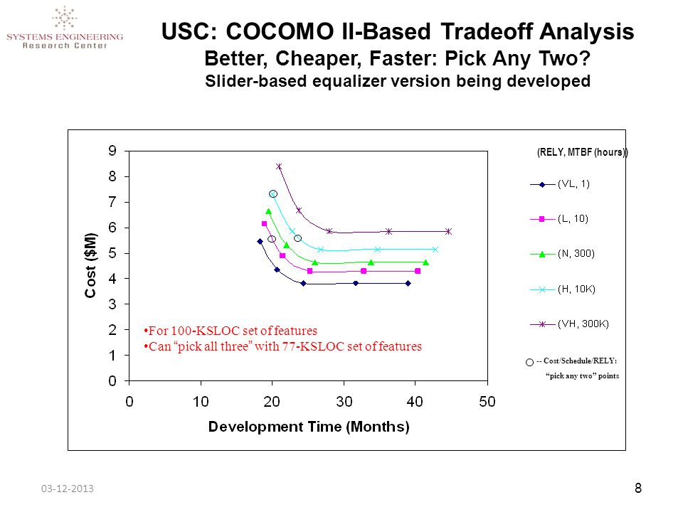 03-12-2013 8 USC: COCOMO II-Based Tradeoff Analysis Better, Cheaper, Faster: Pick Any Two.