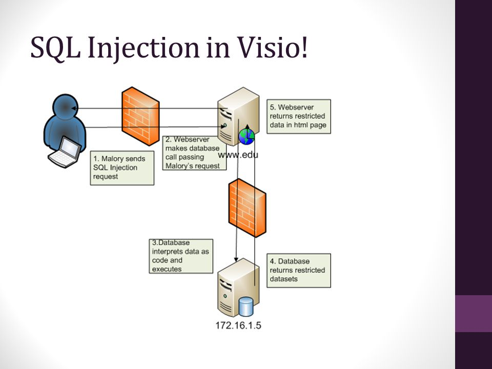 SQL Injection in Visio!