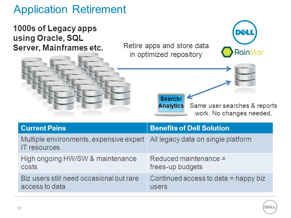 Application Retirement 12 1000s of Legacy apps using Oracle, SQL Server, Mainframes etc. Retire apps and store data in optimized repository Same user
