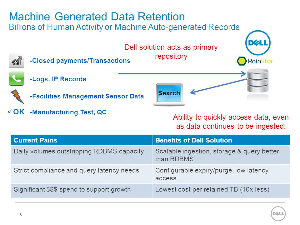 Machine Generated Data Retention Billions of Human Activity or Machine Auto-generated Records 15 Dell solution acts as primary repository Search Abili