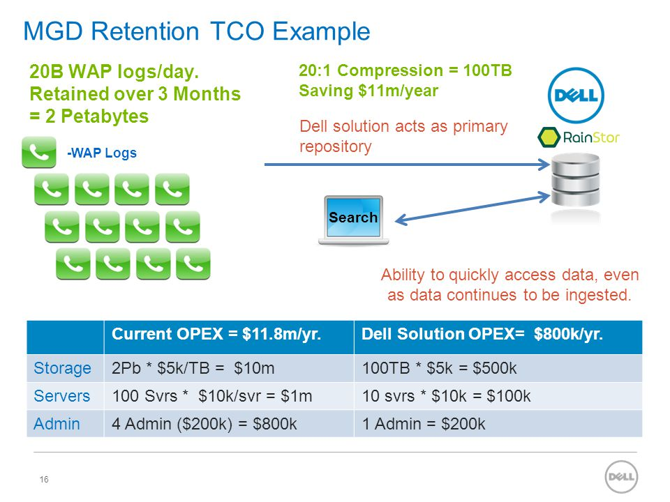 MGD Retention TCO Example 16 Dell solution acts as primary repository Ability to quickly access data, even as data continues to be ingested. -WAP Logs