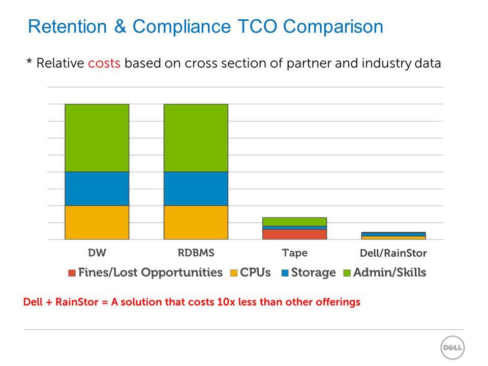 Retention & Compliance TCO Comparison