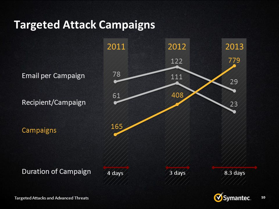 Targeted Attack Campaigns 10 201120122013 Email per Campaign Recipient/Campaign 78 122 29 61 111 23 Campaigns Duration of Campaign 165 408 779 4 days 3 days8.3 days Targeted Attacks and Advanced Threats