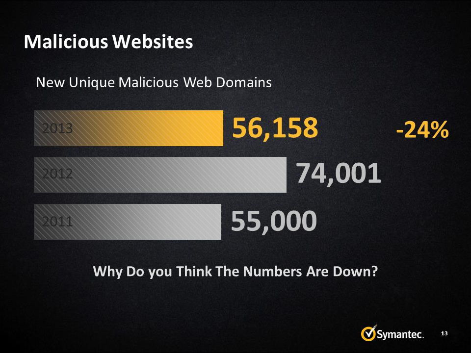 Malicious Websites Why Do you Think The Numbers Are Down.