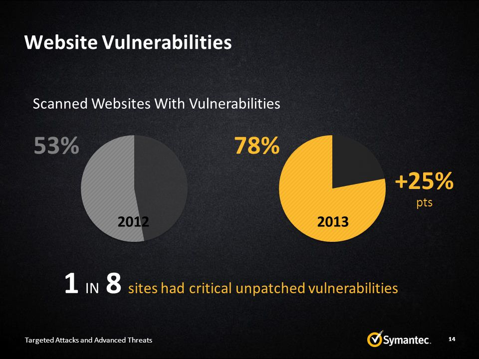 Website Vulnerabilities 14 Scanned Websites With Vulnerabilities 53%78% +25% pts 20122013 1 IN 8 sites had critical unpatched vulnerabilities Targeted Attacks and Advanced Threats