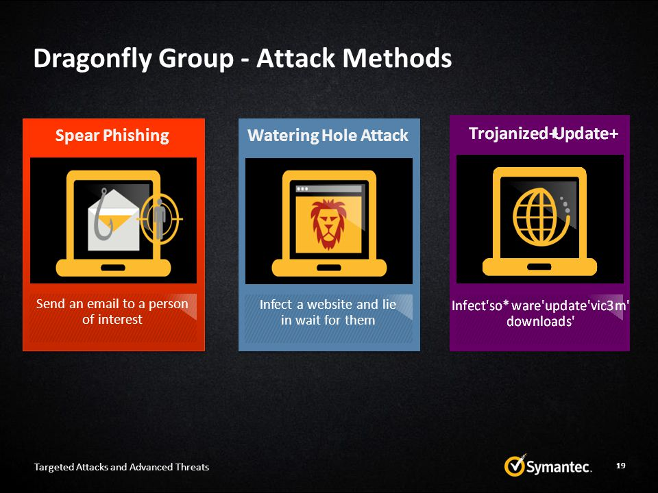 Dragonfly Group - Attack Methods Targeted Attacks and Advanced Threats Send an email to a person of interest Spear Phishing Infect a website and lie i