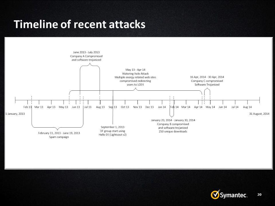Timeline of recent attacks 20