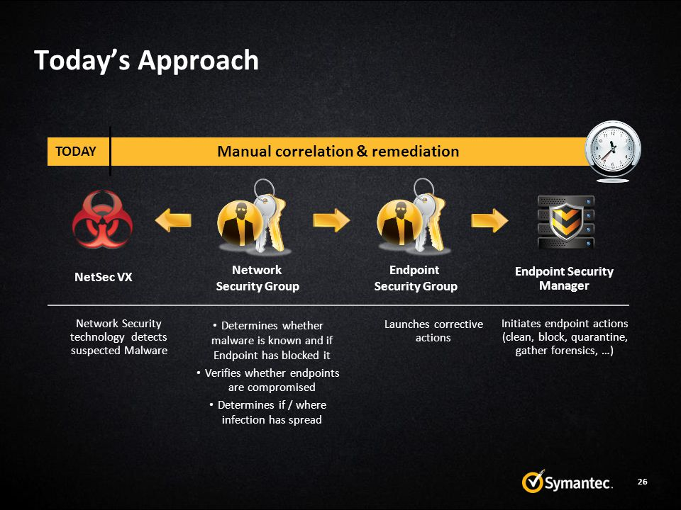 Today's Approach 26 Manual correlation & remediation Network Security technology detects suspected Malware Determines whether malware is known and if