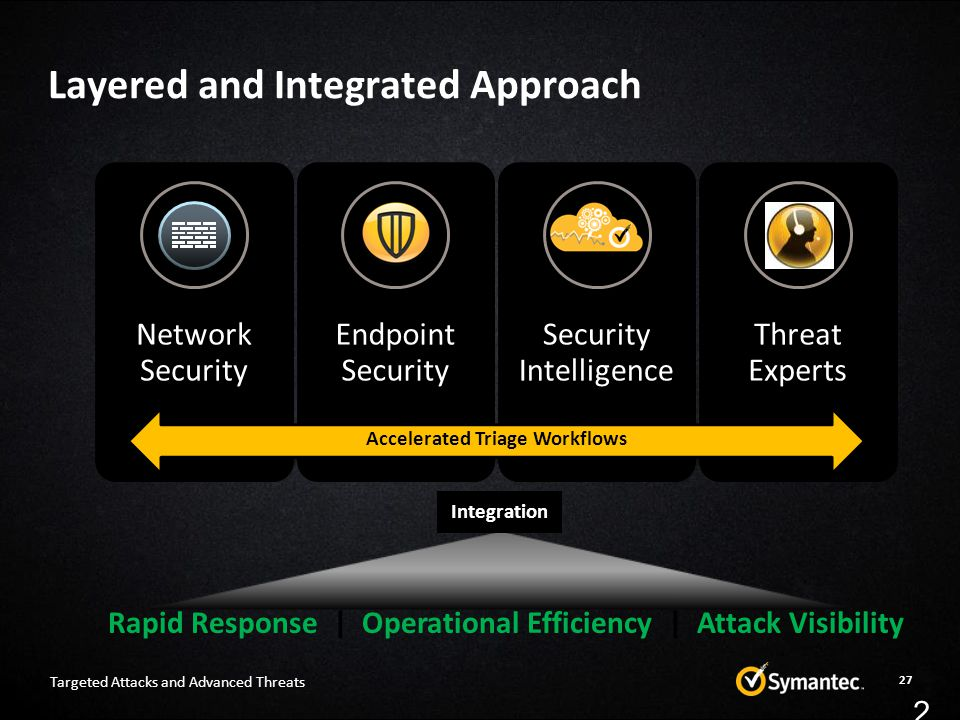 Layered and Integrated Approach 27 Network Security Endpoint Security Security Intelligence Threat Experts Accelerated Triage Workflows Rapid Response | Operational Efficiency | Attack Visibility Integration 27 Targeted Attacks and Advanced Threats
