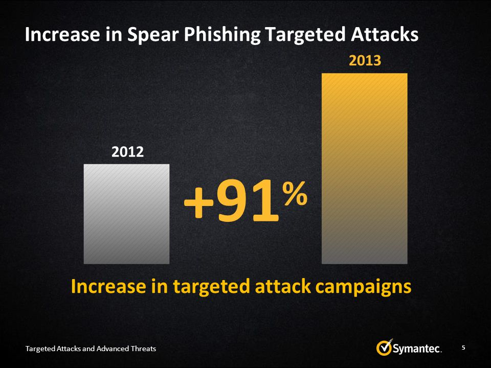 Increase in Spear Phishing Targeted Attacks 5 +91 % Increase in targeted attack campaigns 2012 2013 Targeted Attacks and Advanced Threats