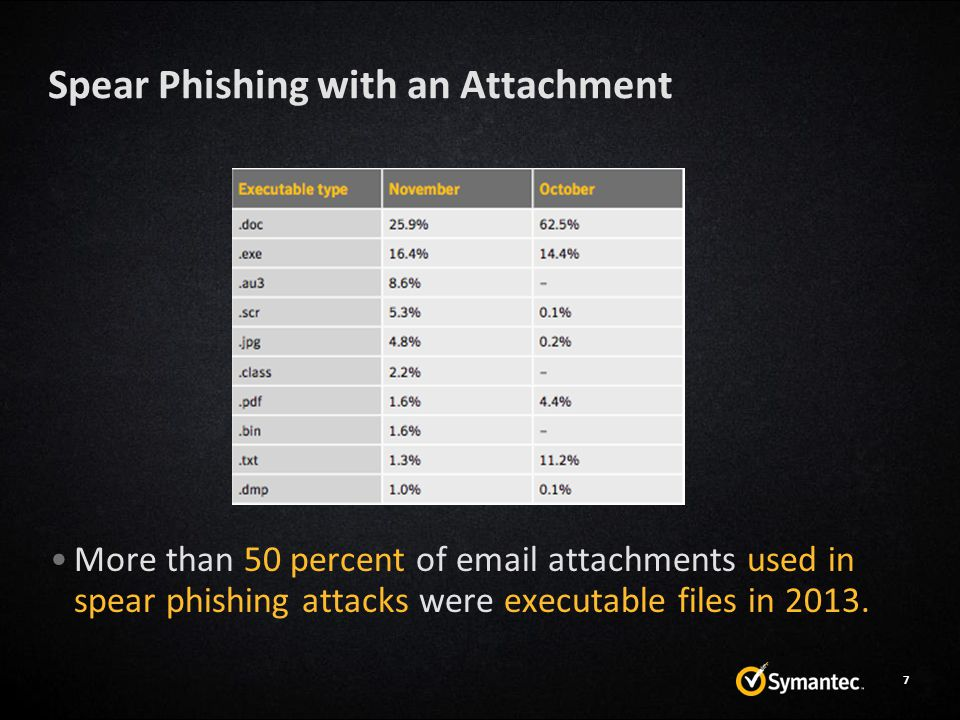 Spear Phishing with an Attachment More than 50 percent of email attachments used in spear phishing attacks were executable files in 2013. 7