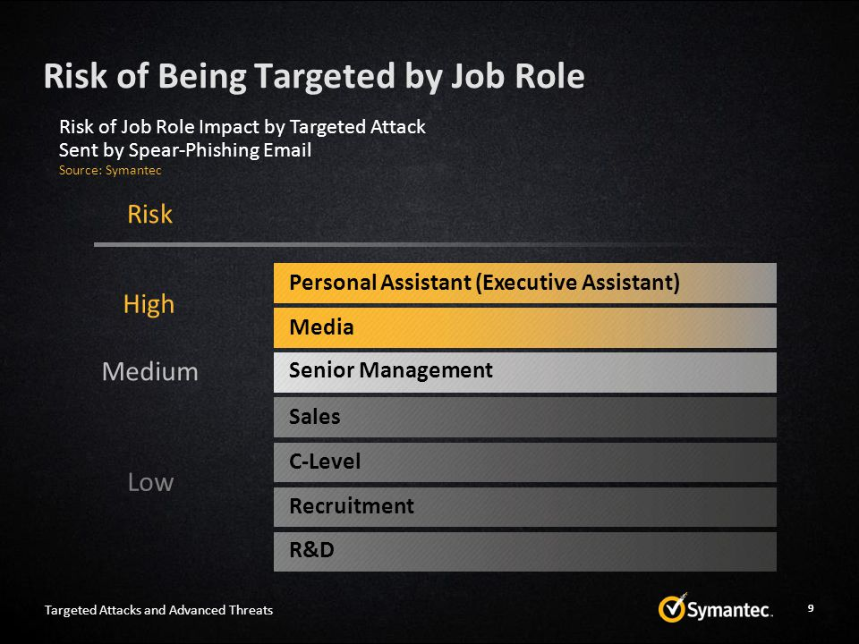 Risk of Being Targeted by Job Role 9 Personal Assistant (Executive Assistant) High Medium Low Media Senior Management Sales C-Level Recruitment R&D Ri