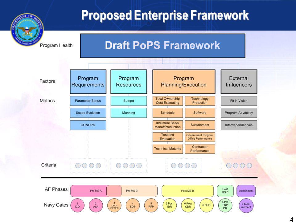 4 Proposed Enterprise Framework